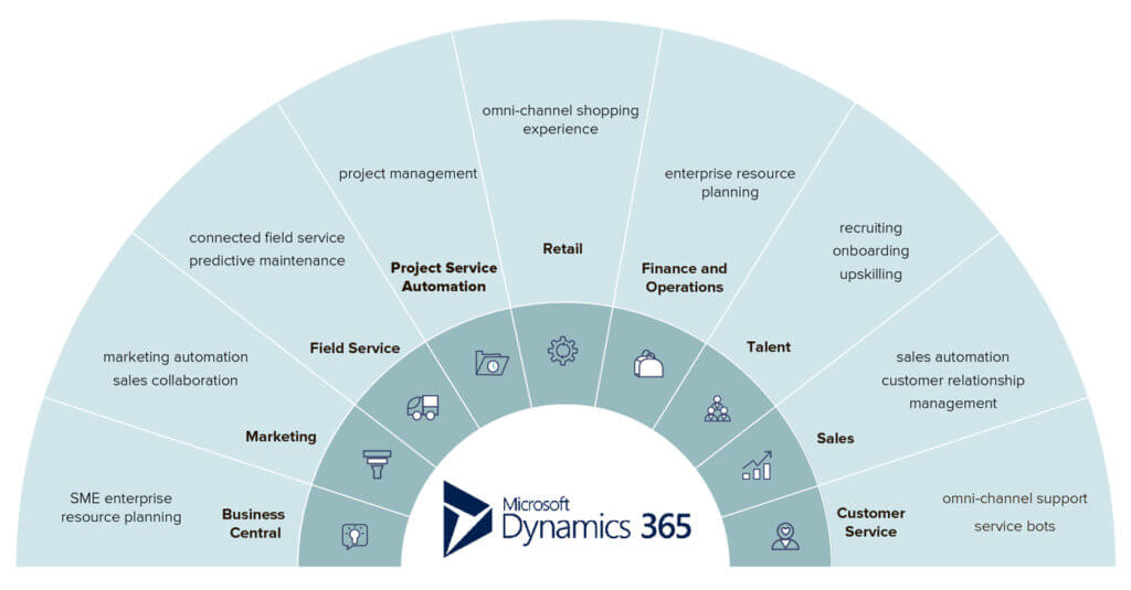 Overview of Microsoft Dynamics 365 apps