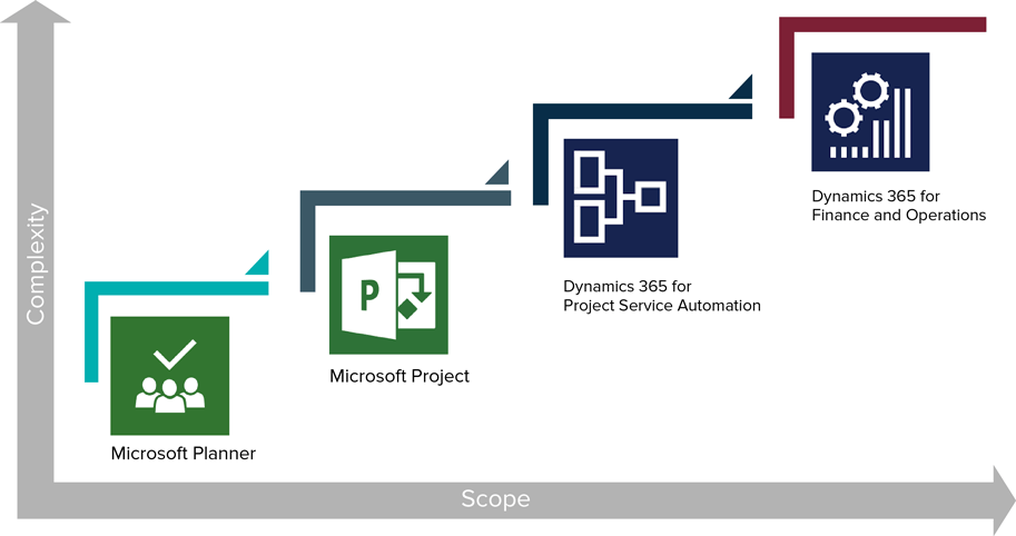 Quo vadis, Dynamics 365 for Project Service Automation? | proMX