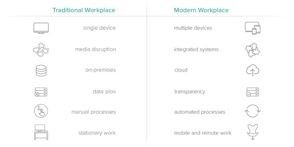 A comparison between traditional workspace and a modern workplace