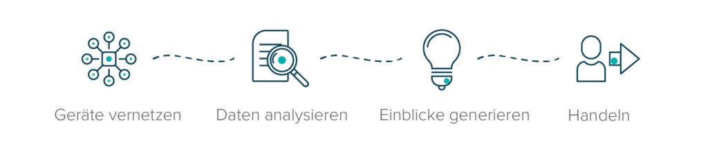 Vier Schritte für den Einstieg ins Internet der Dinge (IoT)