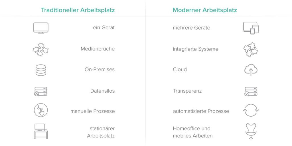Eine Gegenüberstellung von den Elementen eines traditionellen Arbeitsplatzes und eines modernen Arbeitsplatzes