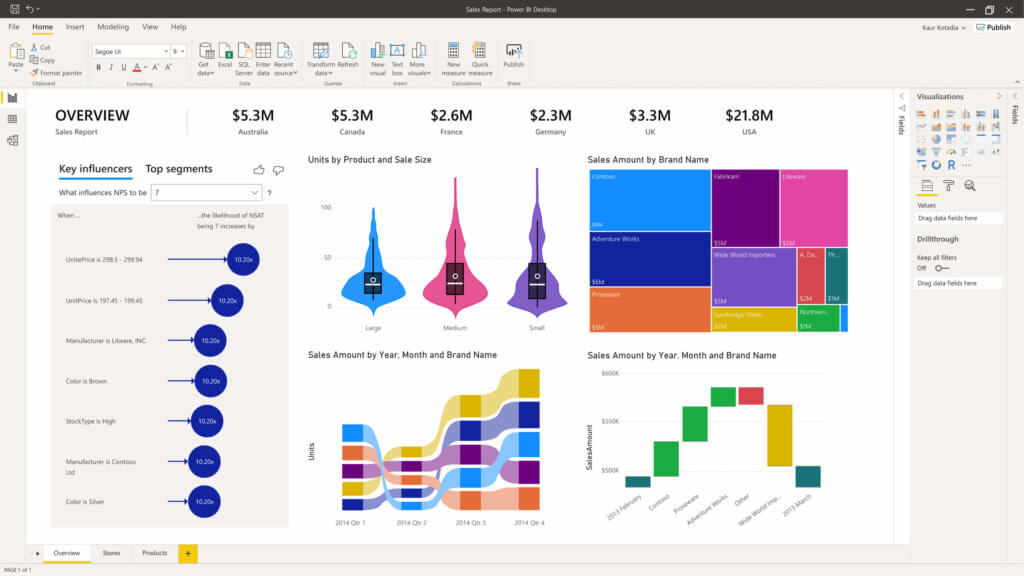 A screenshot of Power BI, part of the Microsoft Power Platform