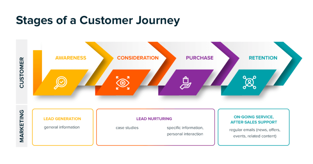 leads progress through four stages in a typical customer journey