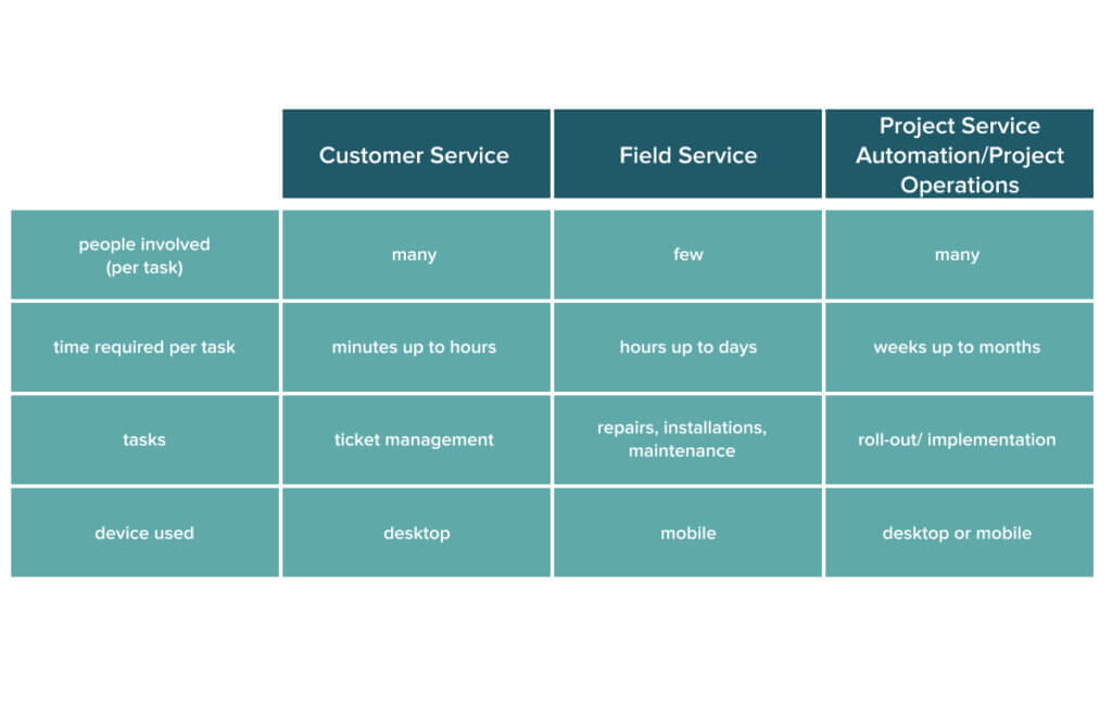 The most basic facts about the services modules of Microsoft Dynamics 365