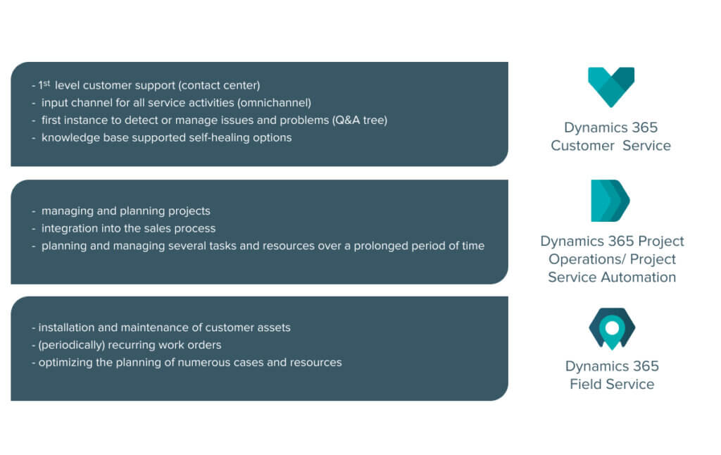 An overview of the capabilities of Dynamics 365 service modules
