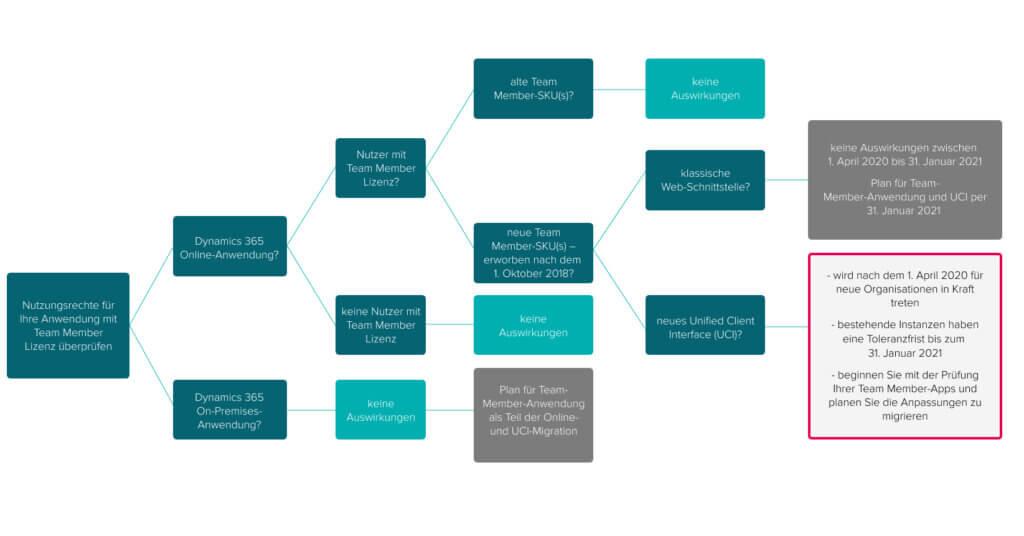 Grafik für Anwendungsfälle der neuen Team Member Lizenz