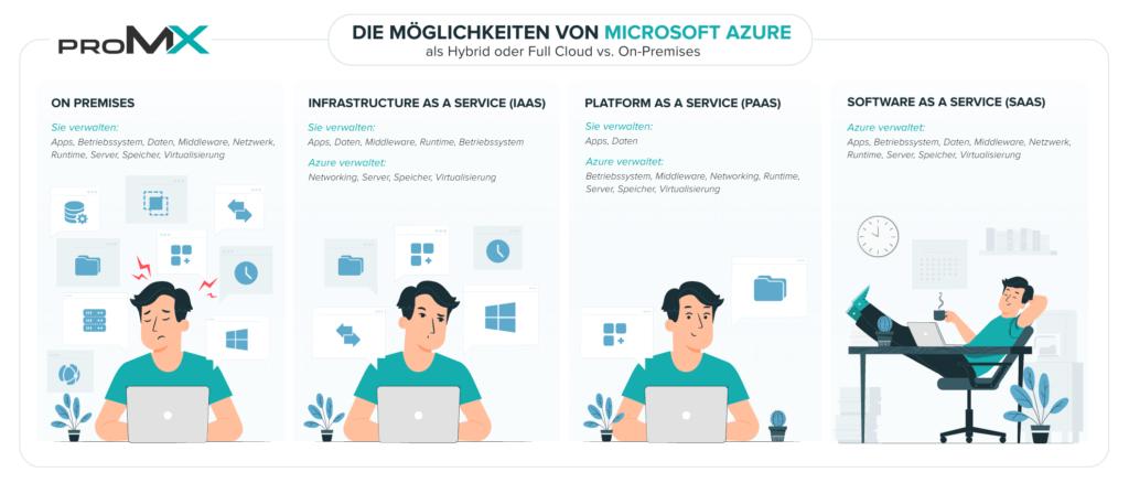 Infografik-Möglichkeiten-der-Cloud