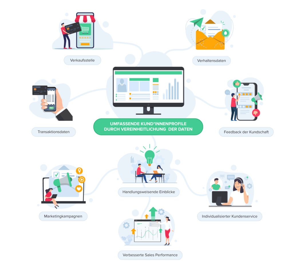 Infografik_Customer-Insights_de