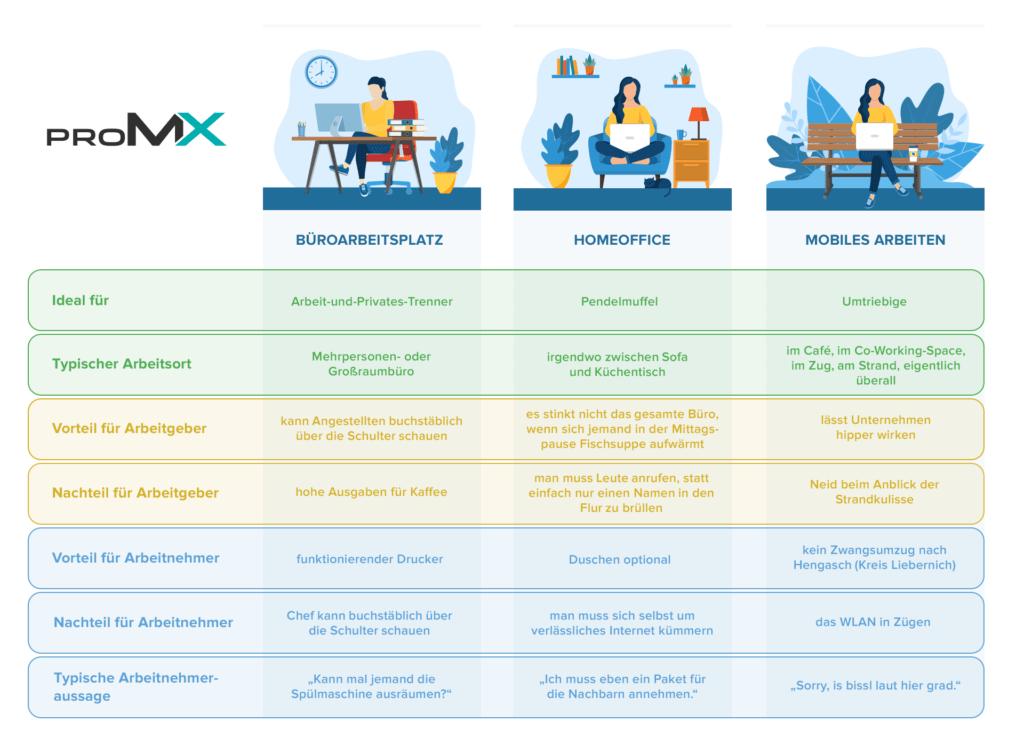 Infografik unterschiedliche Arbeitsplätze